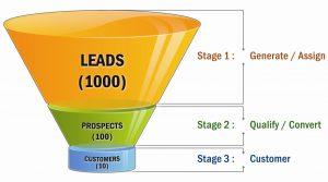 5 perkara penting berkaitan sales funnel