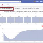Cara Mudah untuk Ketahui Masa yang Sesuai untuk Post di FB