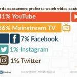 3 Sebab Mulakan Youtube Marketing