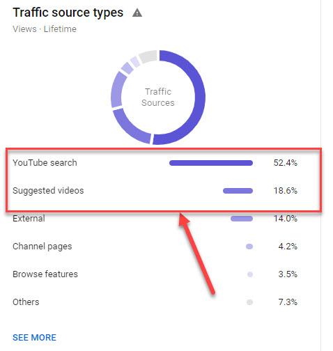 Traffic Youtube